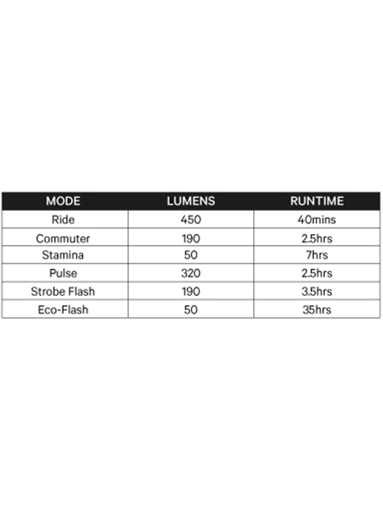 Knog_commuter-run-times-table